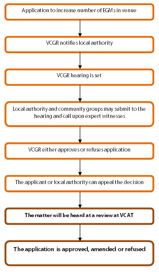 Application Processes related to new EGM venues, or increased numbers of EGMs within an existing venue VCGR process
